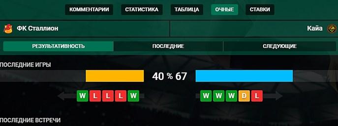 Статистика матч-центра