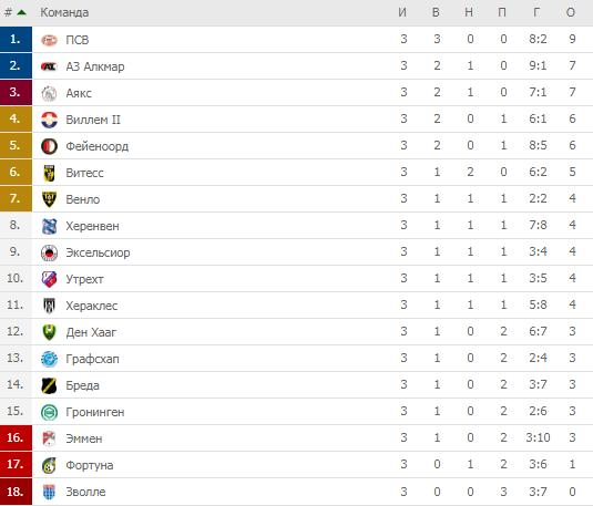 Голландия турнирная таблица 2 дивизион [PUNIQRANDLINE-(au-dating-names.txt) 64