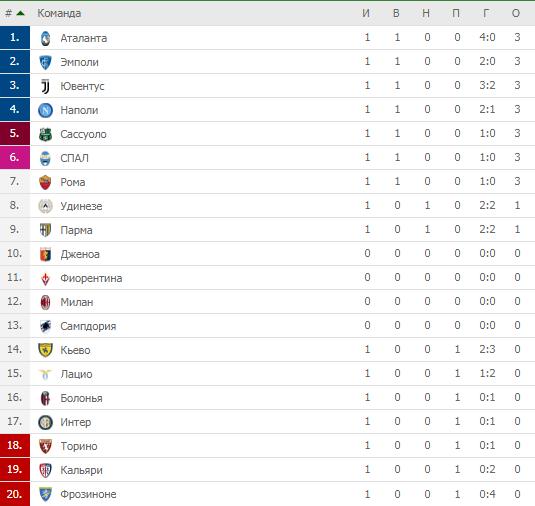 Итальянская лига турнирная таблица [PUNIQRANDLINE-(au-dating-names.txt) 54