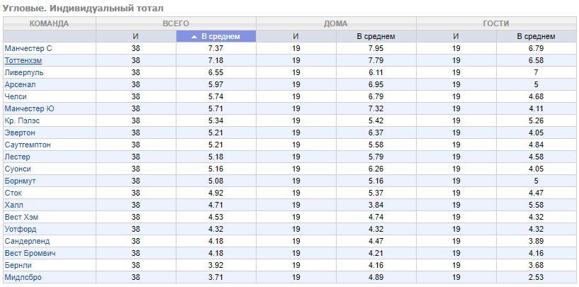 Ювентус барселона статистика угловых
